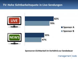 Sichtbarkeitsquote Live-Sendungen