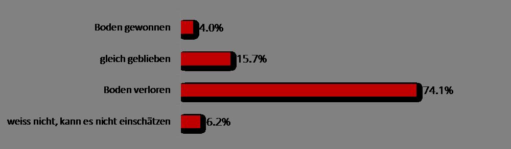 wahrgenommene Veränderung der Beliebtheit der FIFA in der Schweizer Bevölkerung in den letzten Jahren
