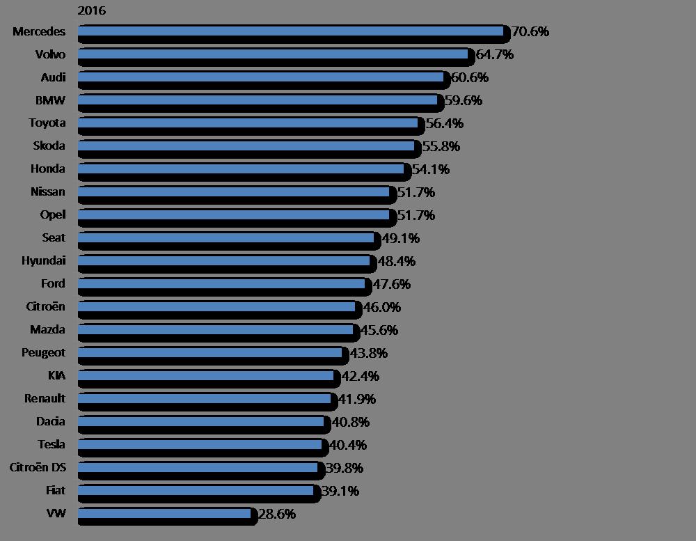 Anteil Schweizer Bevölkerung, die der Marke Zuverlässigkeit beim Einhalten ihrer Versprechen und bei der Erfüllung ihrer Kundenerwartungen attestiert.