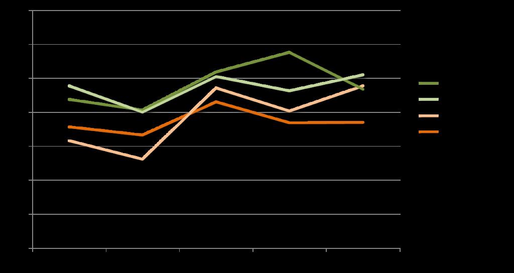 «Bitte bewerten Sie, ob die Marken hinsichtlich Ihrer Beliebtheit in der Schweizer Bevölkerung im Laufe der letzten Jahre eher Boden gewonnen haben, Boden verloren haben oder auf gleichem Niveau geblieben sind.» (dargestellt: Boden gewonnen)
