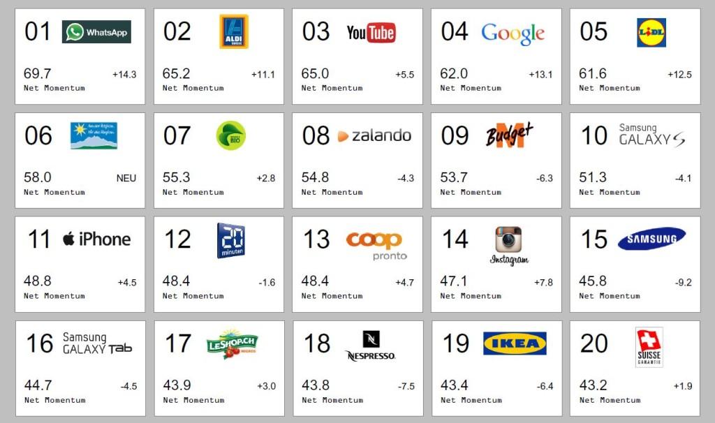 Die dynamischsten Marken der Schweiz 2016.