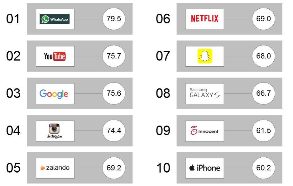 Die dynamischsten Marken der Jugend in 2016. (<25 Jahre)