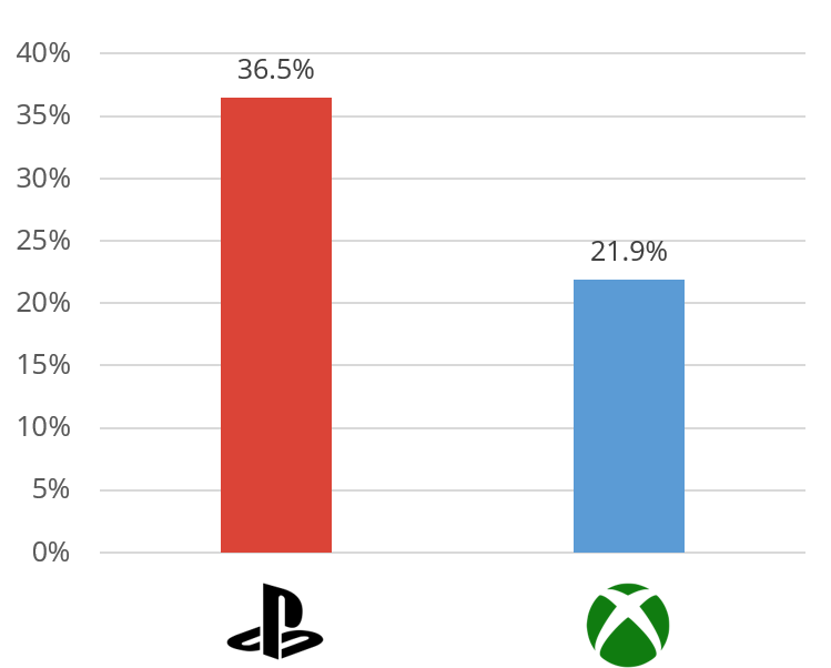 """hinsichtlich der Beliebtheit in der Schweizer Bevölkerung in den letzten Jahren """"an Boden gewonnen"""""""
